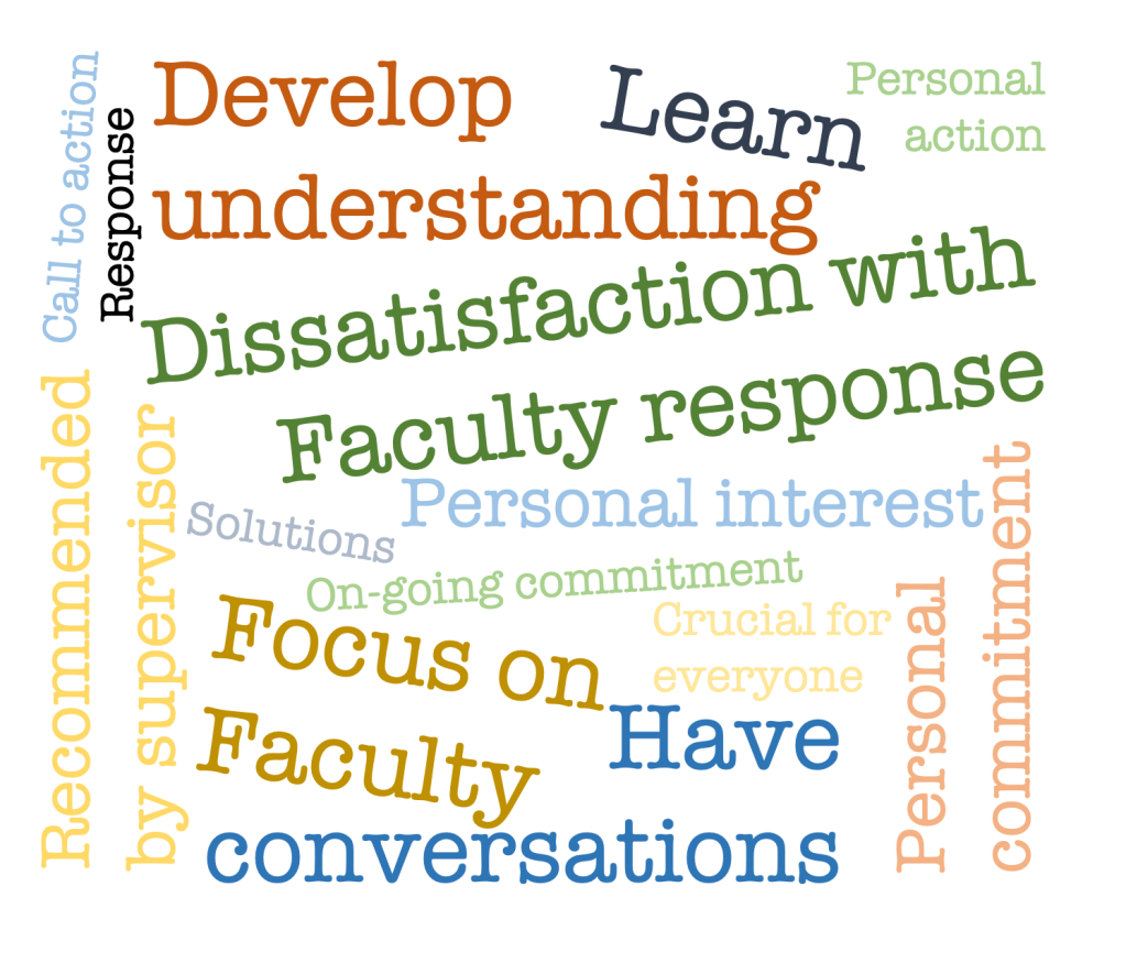 "A word cloud reflecting participants' reasons for attending the workshop. ""Develop understanding"", ""Learn"", ""Dissatisfaction with Faculty response"", ""Focus on Faculty"", and ""Have conversations"" feature prominently."